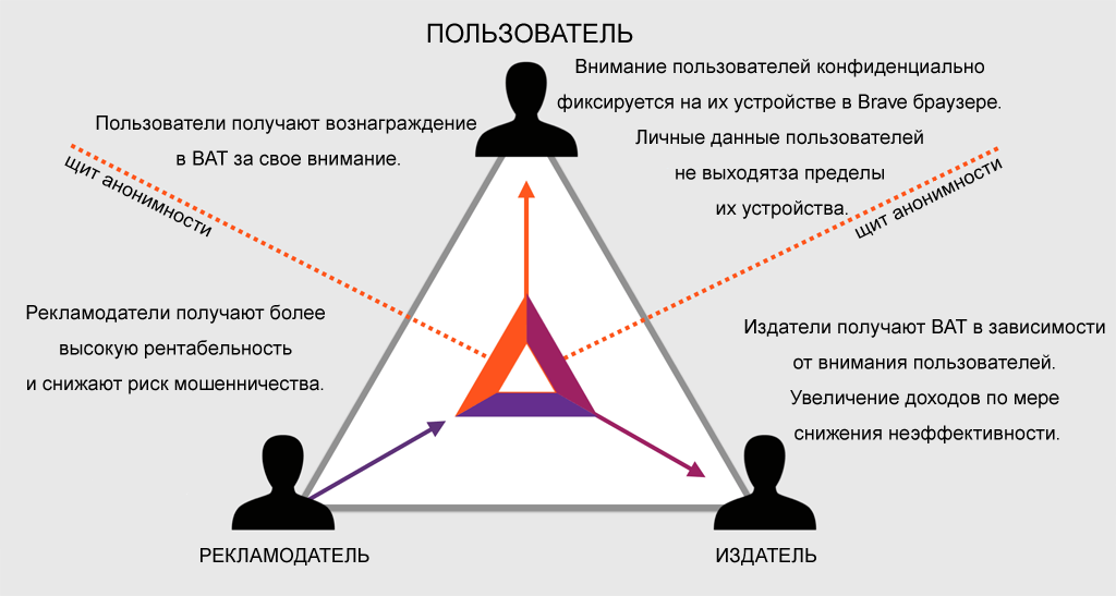 Криптовалюта Basic Attention Token