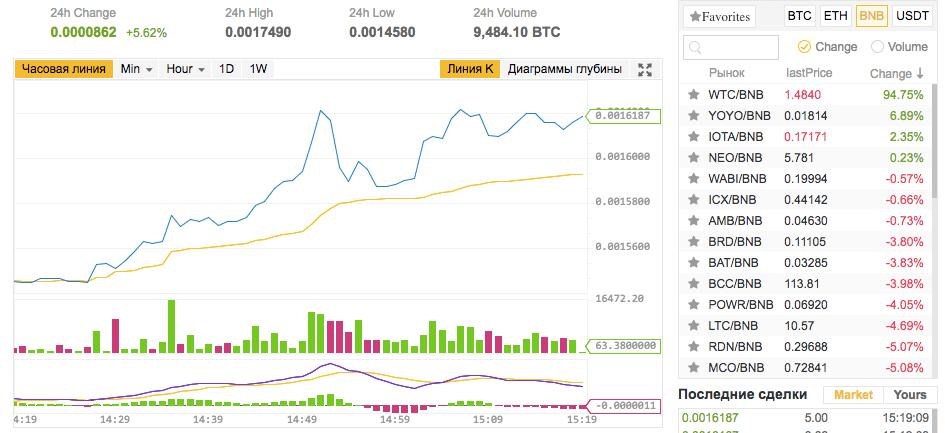 На бирже торгуются монеты к BNB