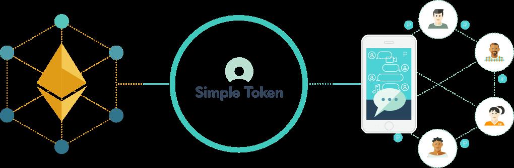 Криптовалюта Simple Token
