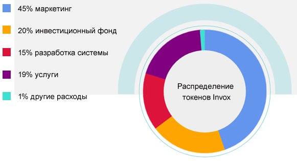 Invoxfinance