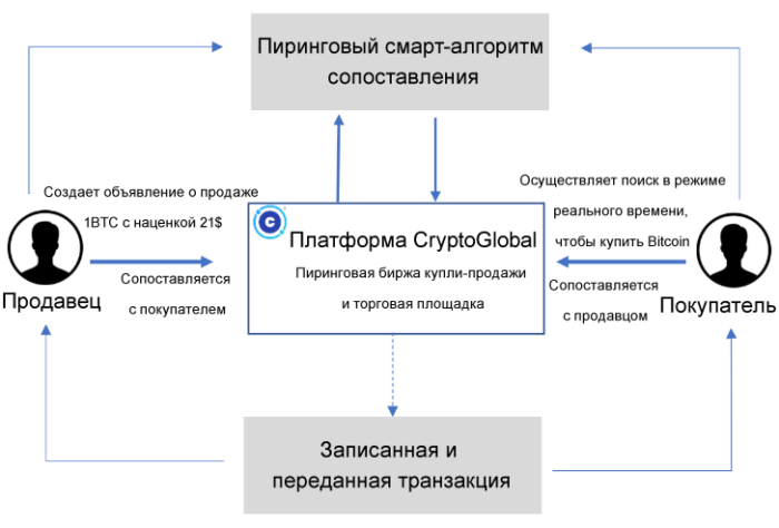 CryptoGlobal
