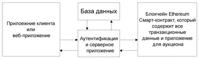 APO Finance