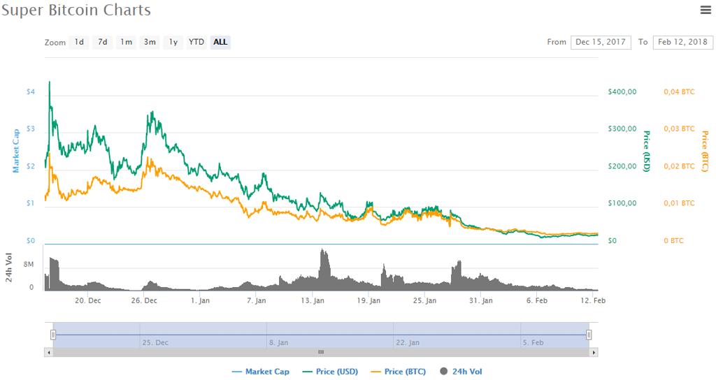 Криптовалюта Super Bitcoin