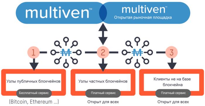 Клиенты Multiven после ICO