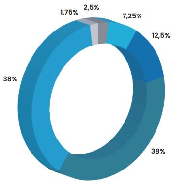 Распределение токенов FOUR