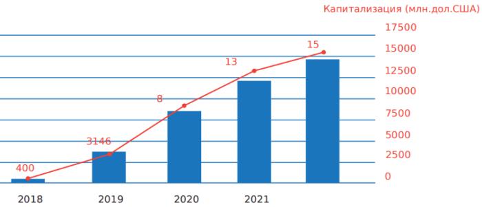 FreeZone - доход и капитализация