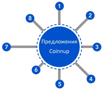 Coinnup