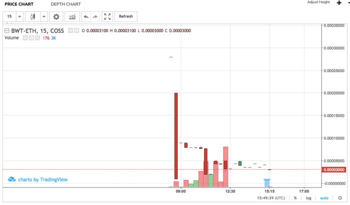 Токен Bitwatt торгуется на бирже coss.io
