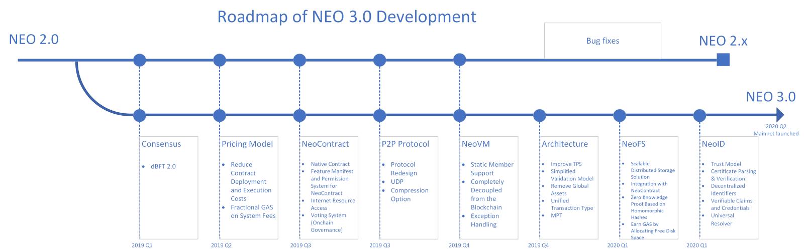 Дорожная карта развития NEO 3.0
