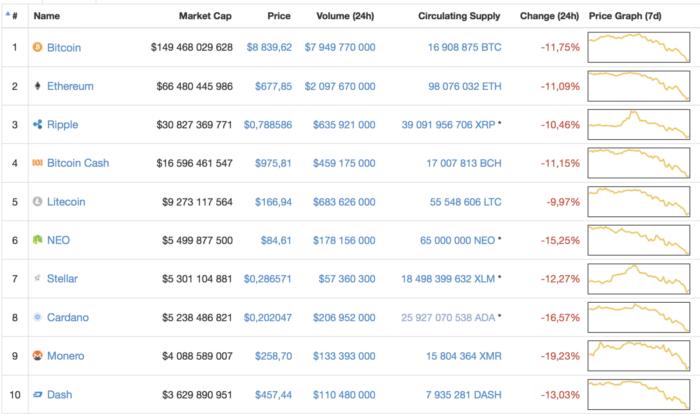 Рыночная капитализация и курс криптовалют онлайн