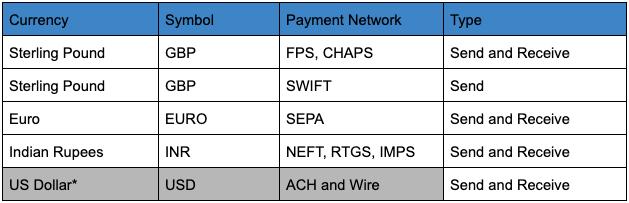 Список платежных сетей, которые будут связаны с Binance Chain