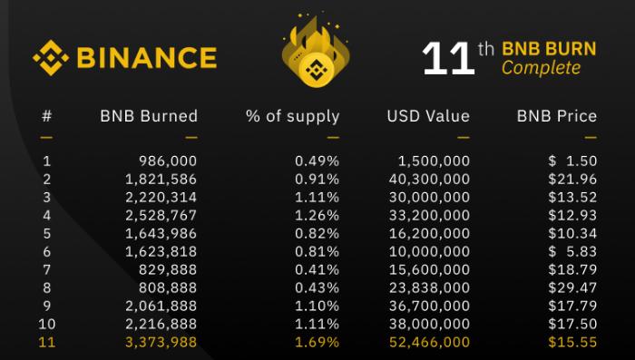 Binance провела 11 ежеквартальное сжигание токенов