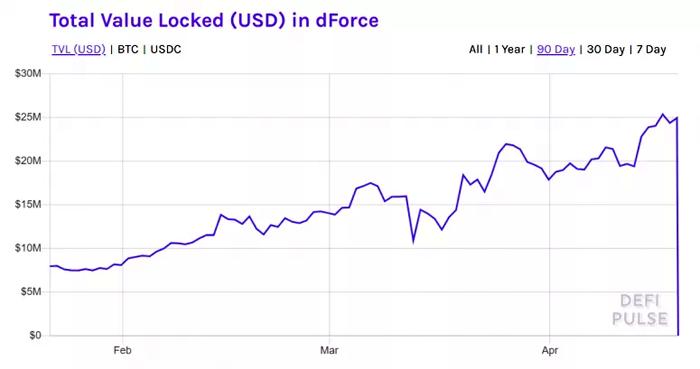 DeFi-протокол dForce потерял более 99% своих активов в результате атаки в субботу
