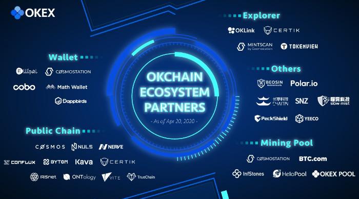 CertiK присоединился к экосистеме OKChain