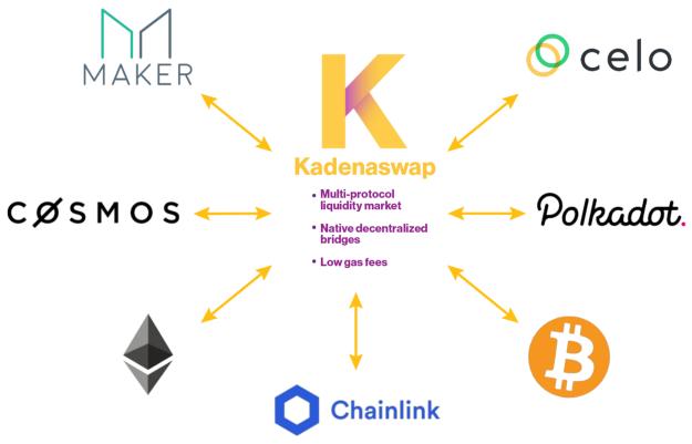 Kadena анонсировала KadenaSwap, новый продукт для DeFi