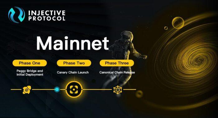 Injective объявил о завершении стейкинга Equinox и запуске первой фазы мейннета